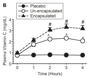 Daten aus Davis et al. (2016)